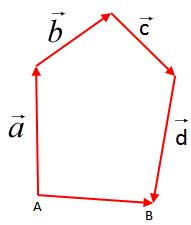 shuma e tre vektoreve